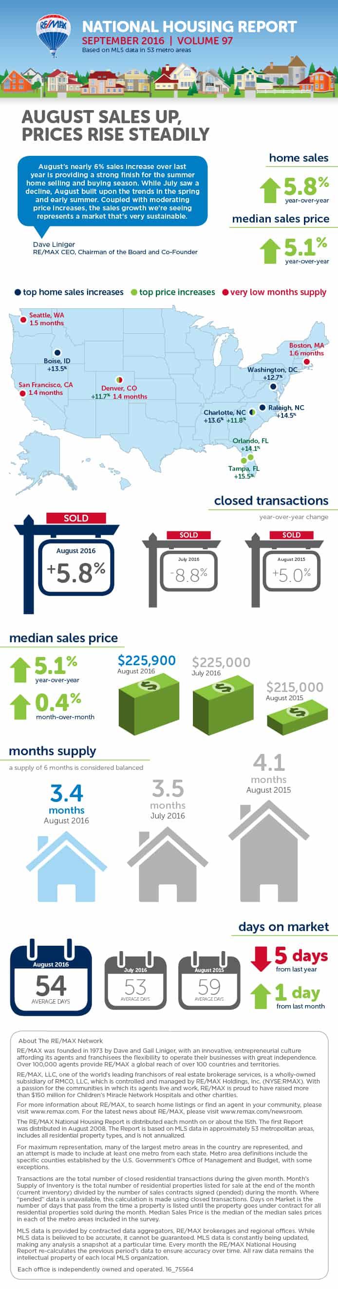 Sierpień 2016 - RE/MAX National Housing Report