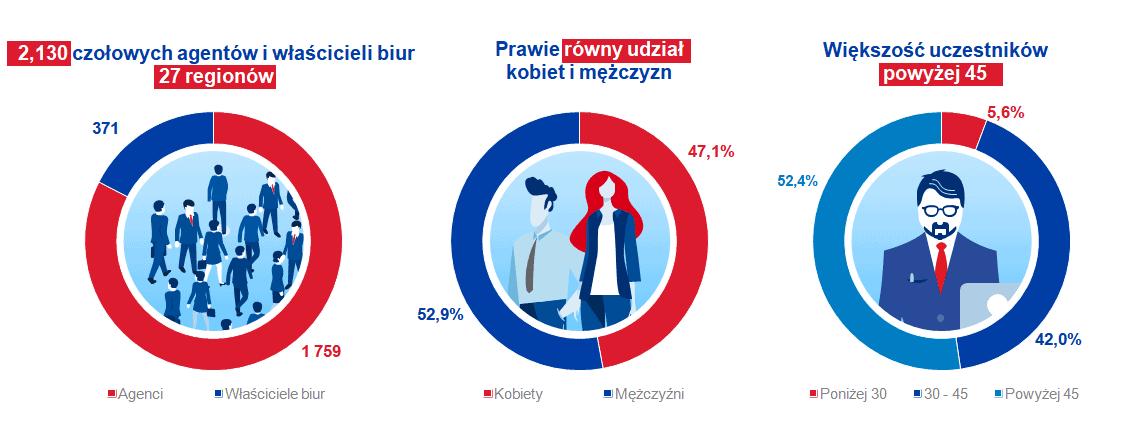 covid-19 europejski rynek nieruchomości ankieta uczestnicy