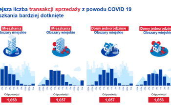 covid-19 europejski rynek nieruchomości mniej sprzedaży
