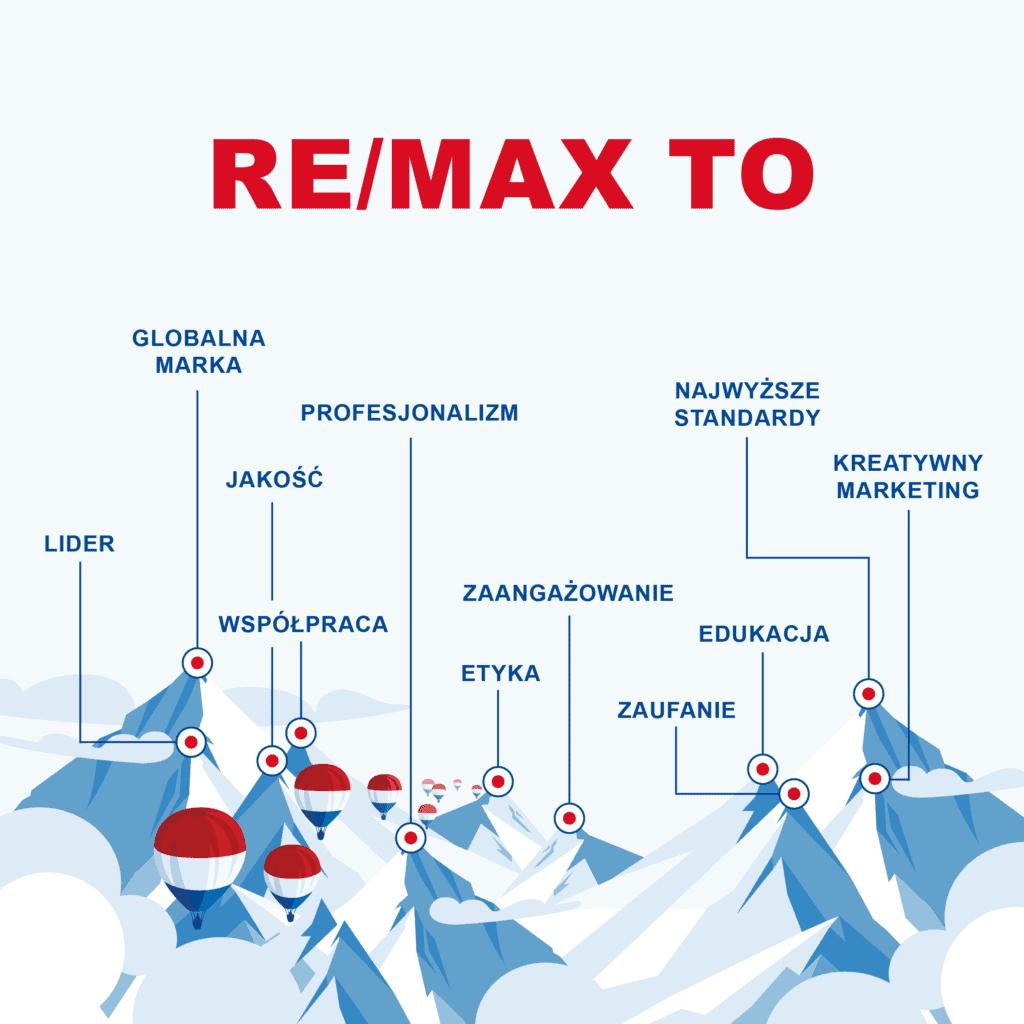 remax biuro nieruchomości franczyza